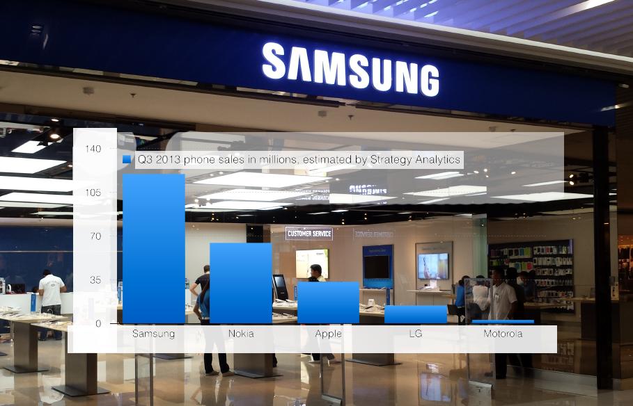Samsung Nr1 in vanzarile de telefoane -ilovesamsung.ro