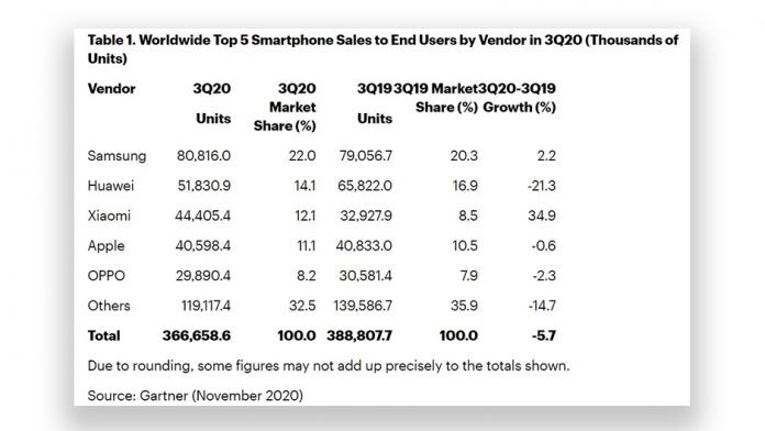 Samsung a vandut de doua ori mai multe smartphone decat Apple in Q3 2020