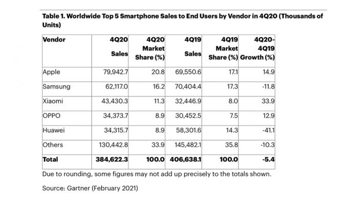 Apple peste Samsung in Q4 2020 este cel mai mare furnizor de telefoane