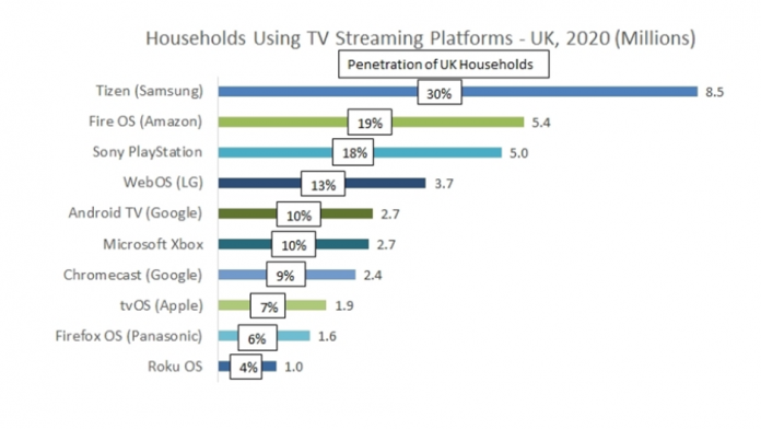 O treime din casele din UK utilizeaza platforma Samsung Tizen