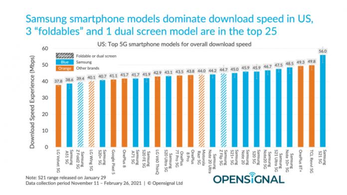 Samsung Galaxy S21 Ultra cele mai mari viteze de descarcare in SUA
