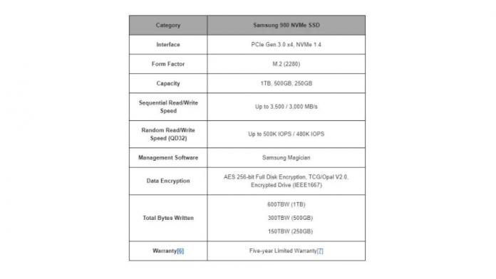 Samsung SSD 980 NVMe un SSD ieftin rapid si fiabil pentru consumatori