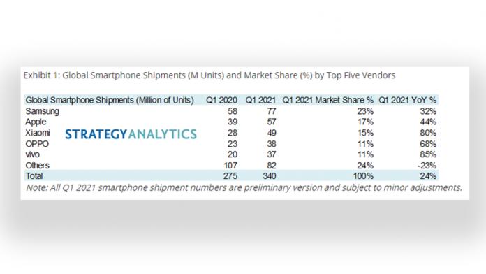 Samsung ramane numărul unu pe piata smartphone la nivel global