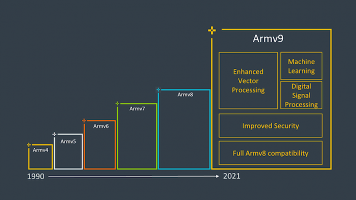 Samsung va produce procesoare Exynos pe baza noii arhitecturi ARM