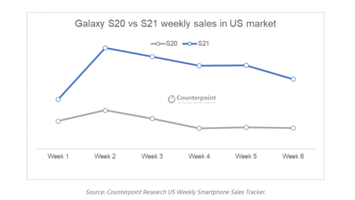 Vanzarile seriei Galaxy S21 sau dublat in SUA comparativ cu seria Galaxy S20