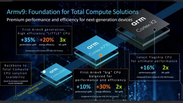 ARM a lansat noile nuclee pentru urmatorul procesor Samsung Exynos