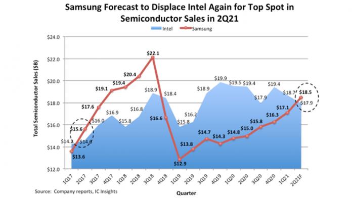 Samsung Semiconductor va detrona Intel in cateva saptamani