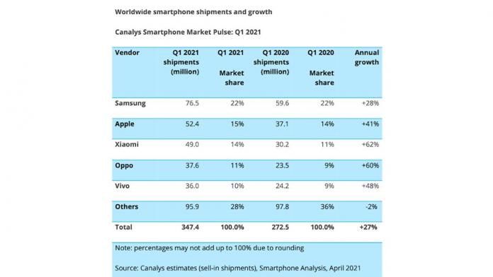 Samsung pe primal loc mondial in Q1 2021