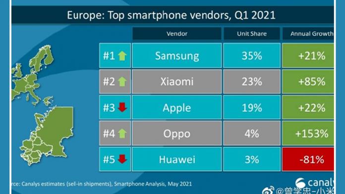Samsung pe primul loc in Europa in Q1 2020 urmat de Xiaomi si Apple