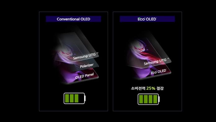 Galaxy Z Fold 3 cu un nou ecran Eco² OLED mai eficient energetic