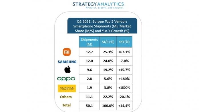Samsung pierde locul unu in Europa Xiaomi este pe primul loc