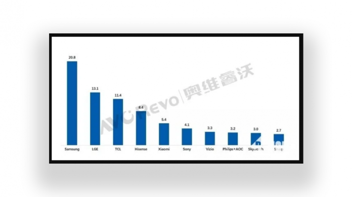 Samsung tot pe primul loc mondial in piata TV si in H1 2021