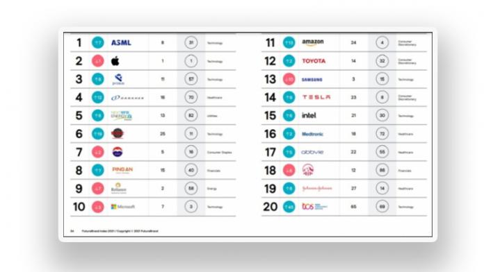 Samsung Electronics pe locul 13 intre cele mai respectate marci din lume