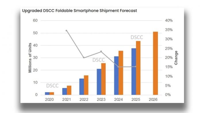 Samsung Galaxy Z Flip 3 va domina piata smartphone