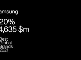 Interbrand Best Global Brands 2021 Samsung pe locul cinci